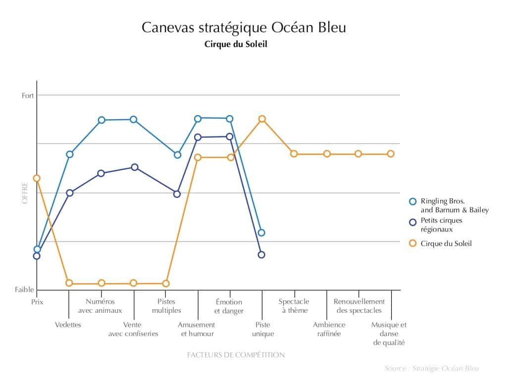Stratégie Océan Bleu - Cirque du Soleil